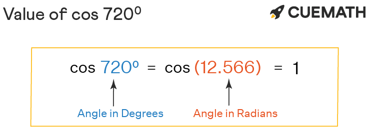 Cos 720 Degrees