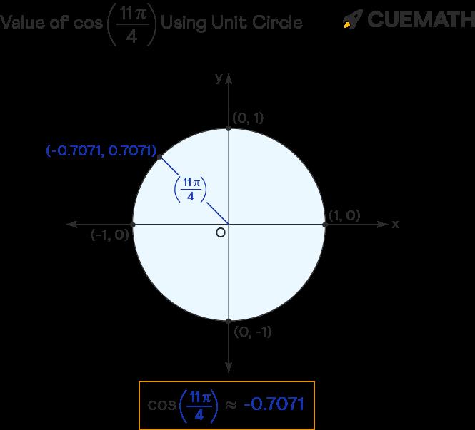 value of cos 11pi/4
