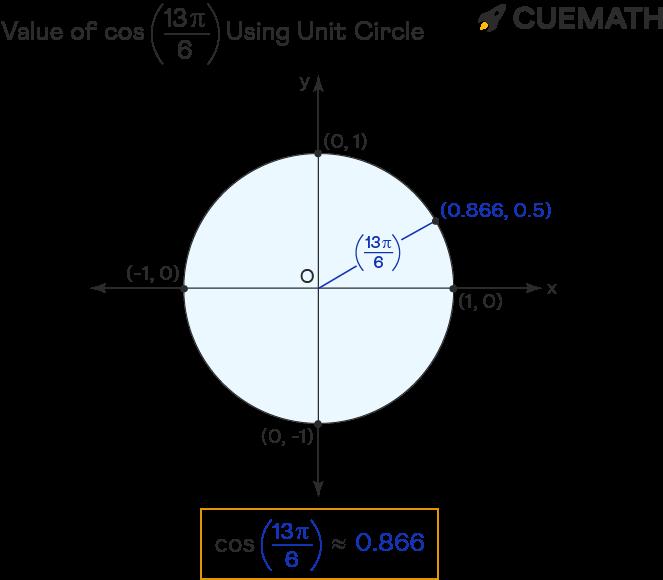 value of cos 13pi/6