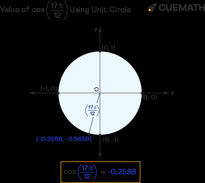 value of cos 17pi/12