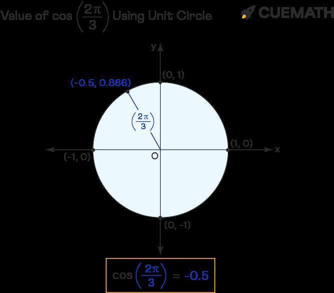 value of cos 2pi/3