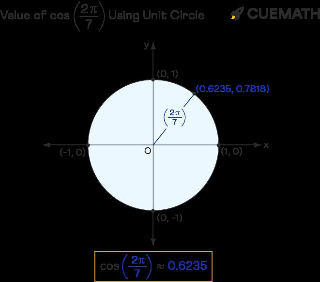 value of cos 2pi/7