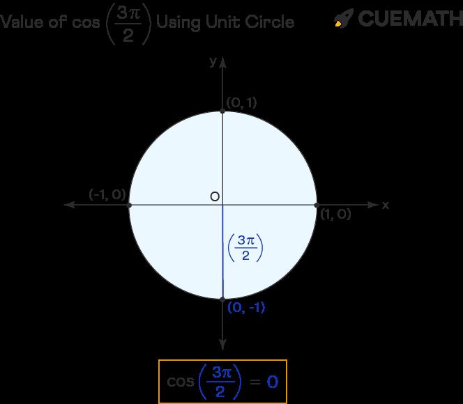 value of cos 3pi/2