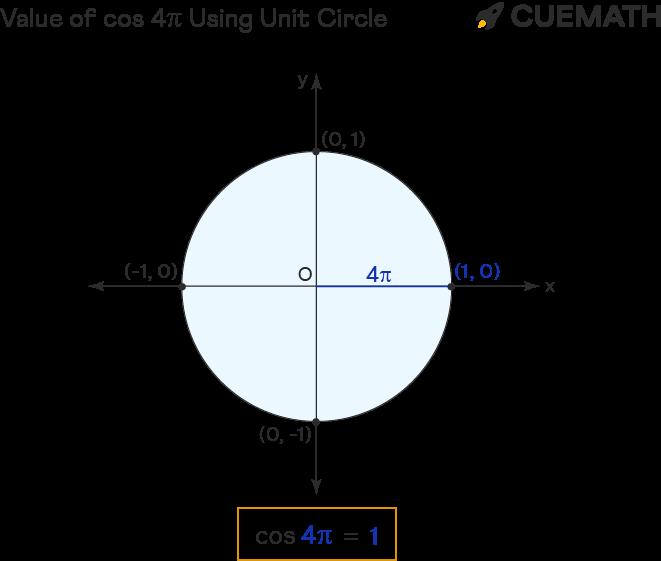 value of cos 4pi