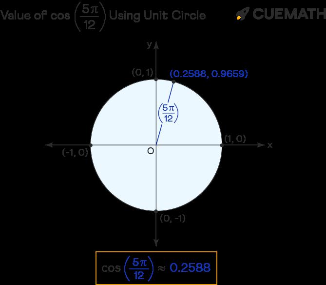 value of cos 5pi/12
