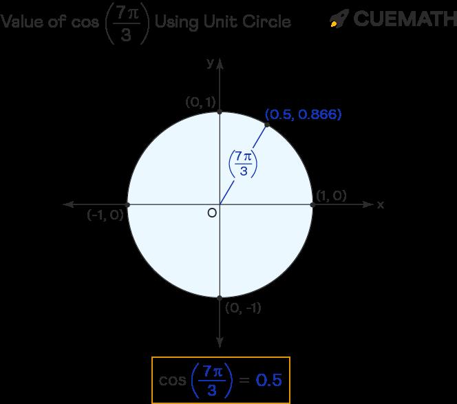 value of cos 7pi/3