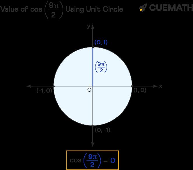value of cos 9pi/2