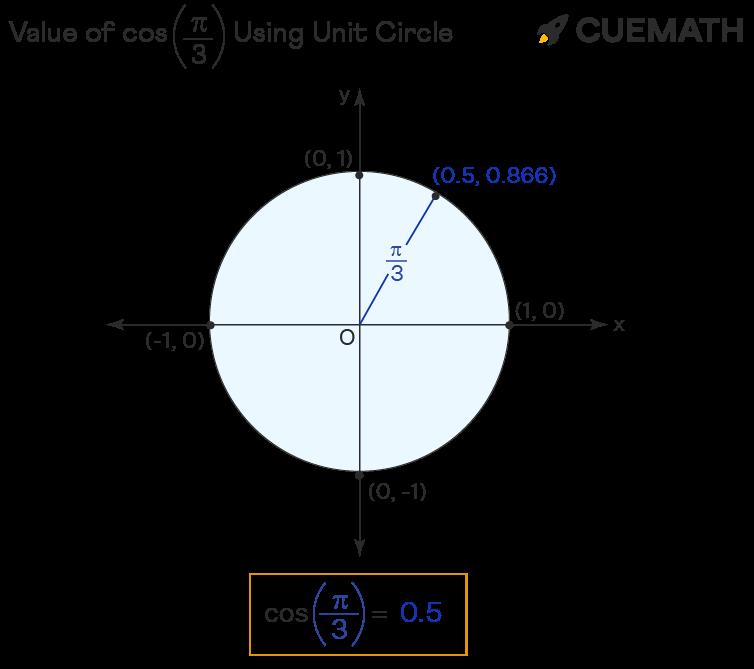 value of cos pi/3