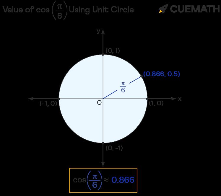 value of cos pi/6