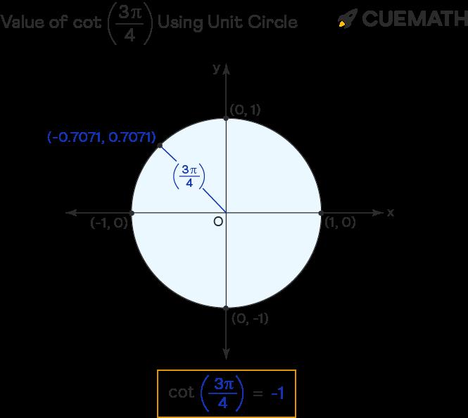 value of cot 3pi/4