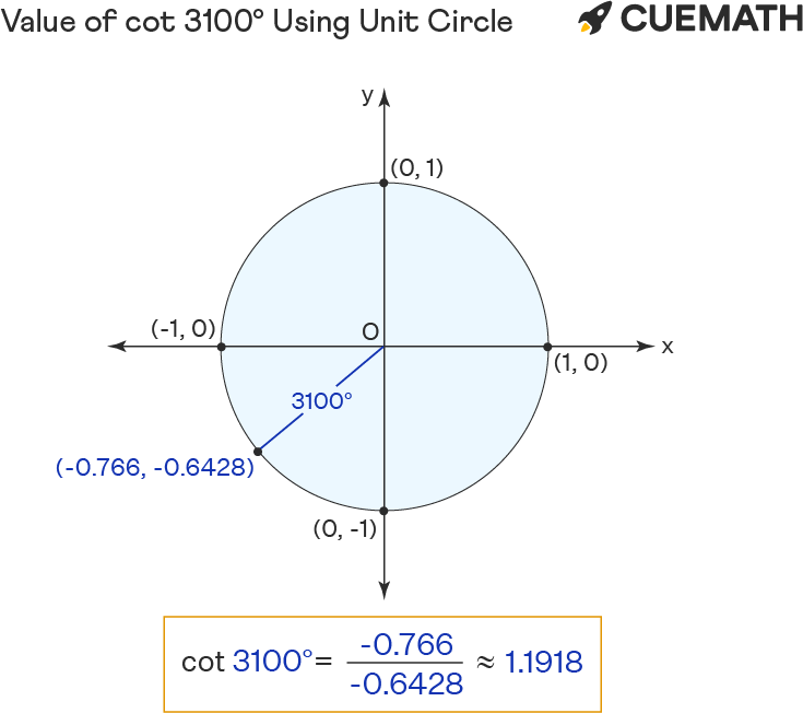 Value of cot 3100