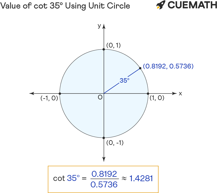 Value of cot 35