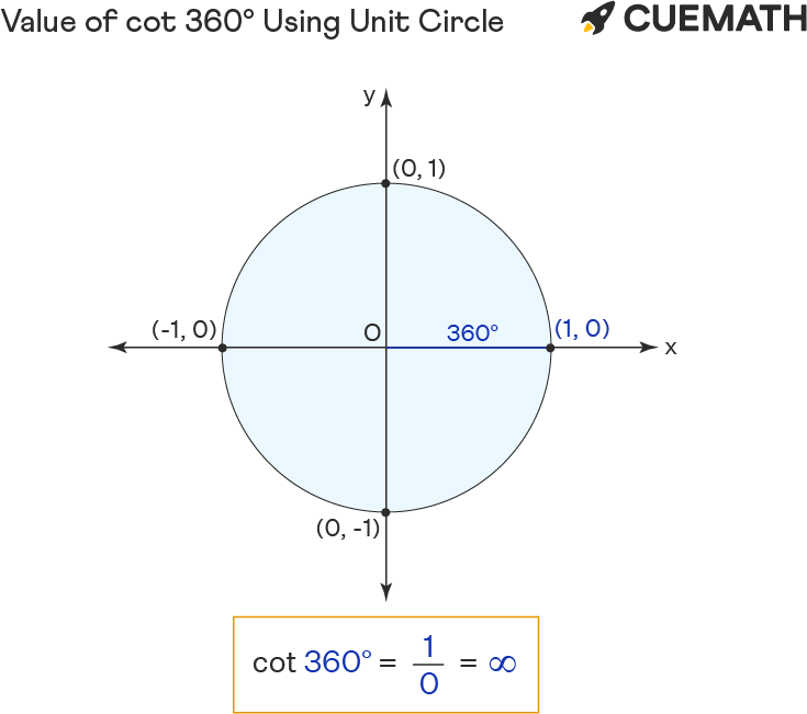 Value of cot 360