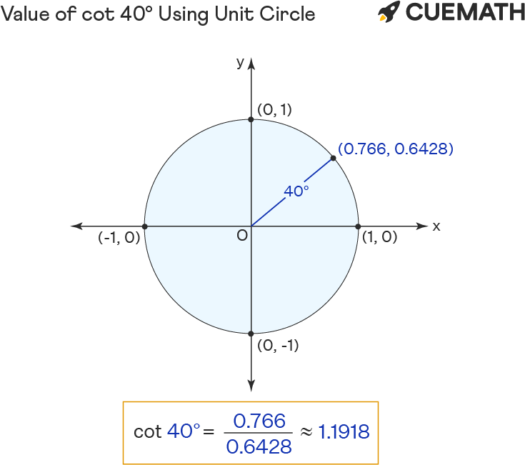 Value of cot 40