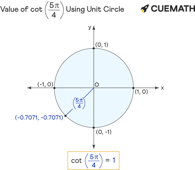 value of cot 5pi/4