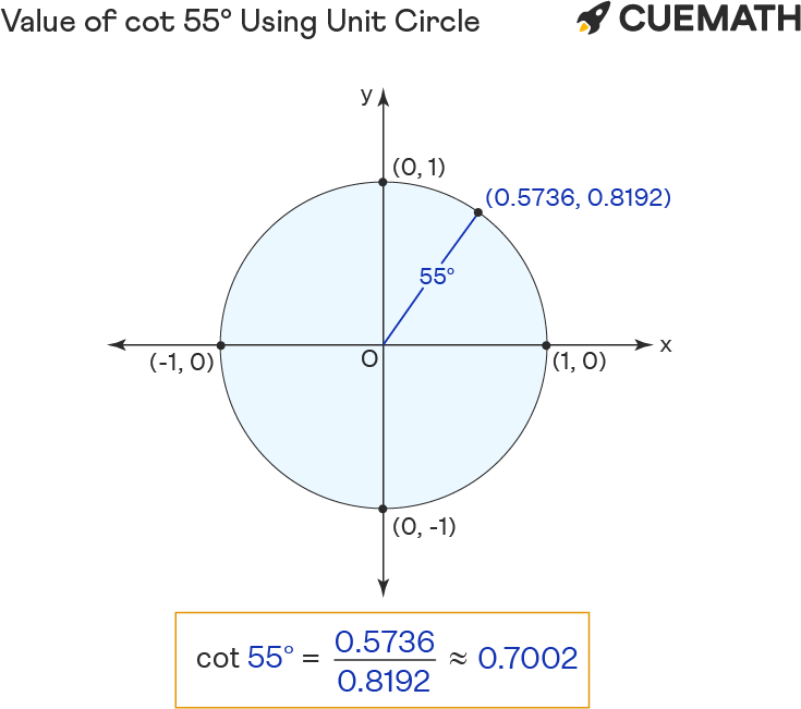 Value of cot 55