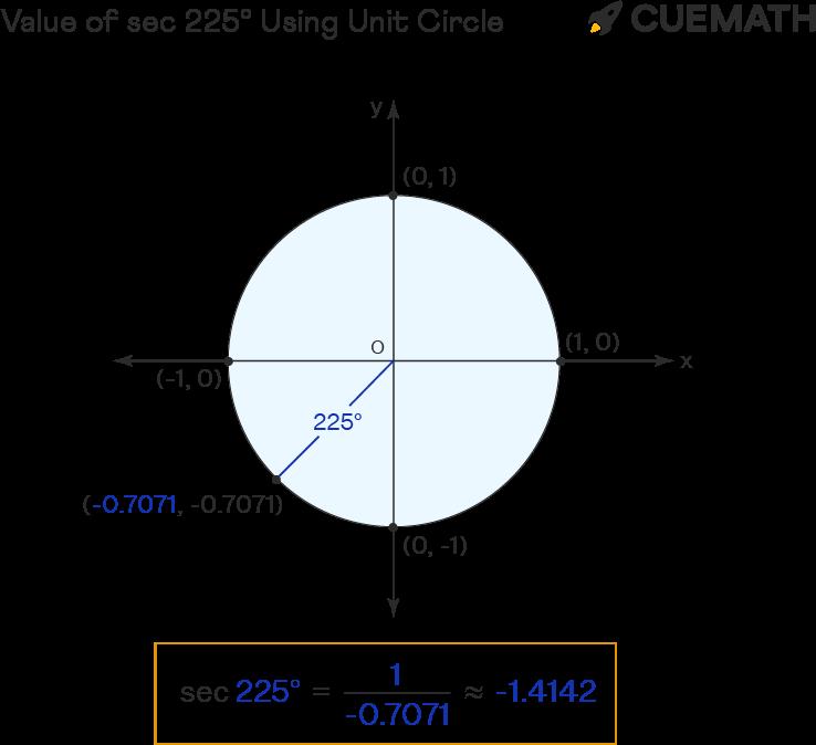 value of sec 225