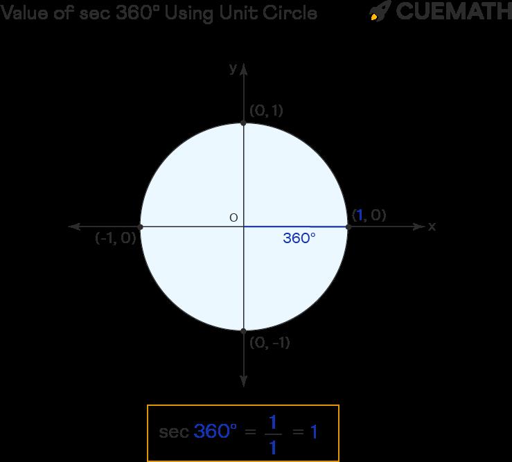 value of sec 360