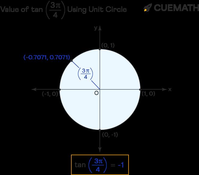 value of tan 3pi/4