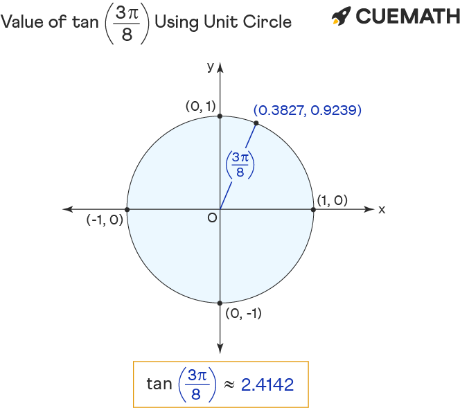 value of tan 3pi/8